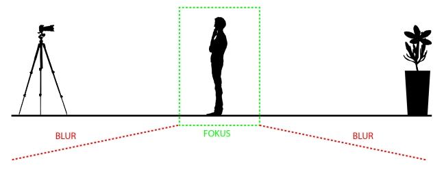 Teori Dan Teknik Foto Bokeh Stuff 4 Read Blog WordPress